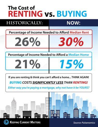 cost-of-renting-versus-buying